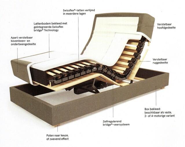 Nieuw: De Swissbox van Swissflex